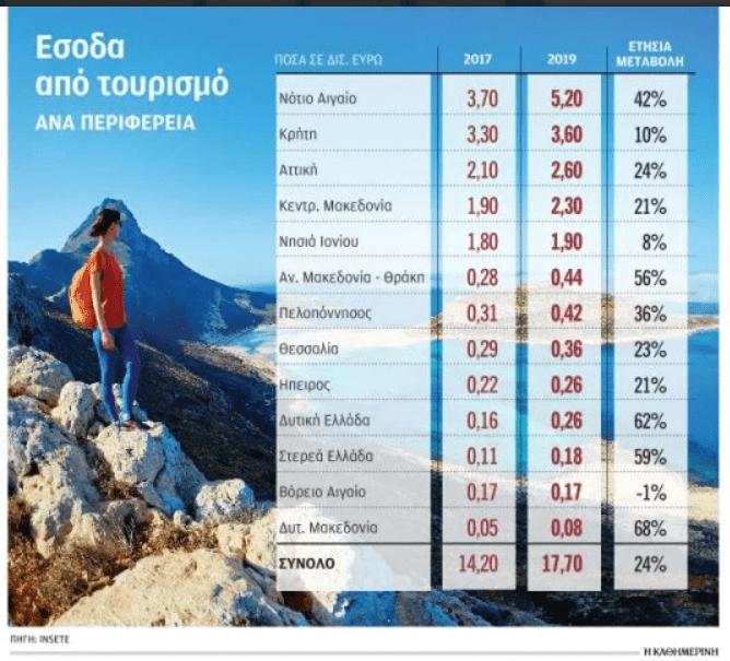 Στην πρώτη θέση η Περιφέρεια Νοτίου Αιγαίουγια την ανάκαμψη του τουρισμού