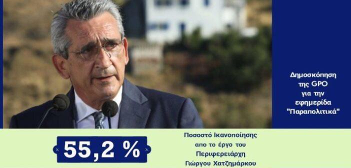 GPO: Στο 55,2%η ικανοποίηση από το έργο του Περιφερειάρχη, Γιώργου Χατζημάρκου, στο Νότιο Αιγαίο
